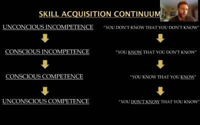 The Learning Process & Skill Acquisition